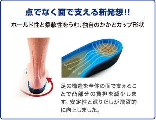 点でなく面で支える新発想!! ホールド性と柔軟性をうむ、独自のかかとカップ形状 足の構造を全体の面で支えることで凸部分の負担を減少します。 安定性と蹴りだしが飛躍的に向上しました。